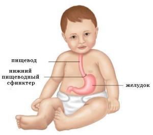prichiny_srygivaniya_u_detej